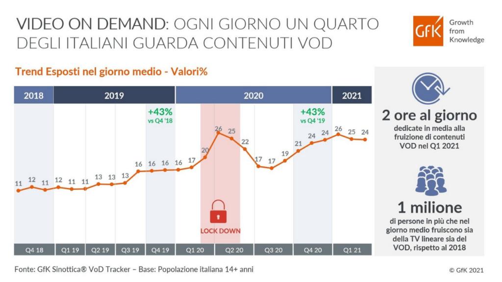 Piattaforme OTT vedono una crescita nel periodo pandemico e post